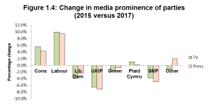REport-2-Figure-1.4-Change-in-media-prominence-of-parties-2015-versus-2017